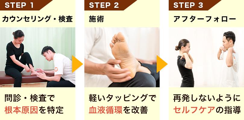 新宿足改善センターのO脚・X脚矯正の流れ